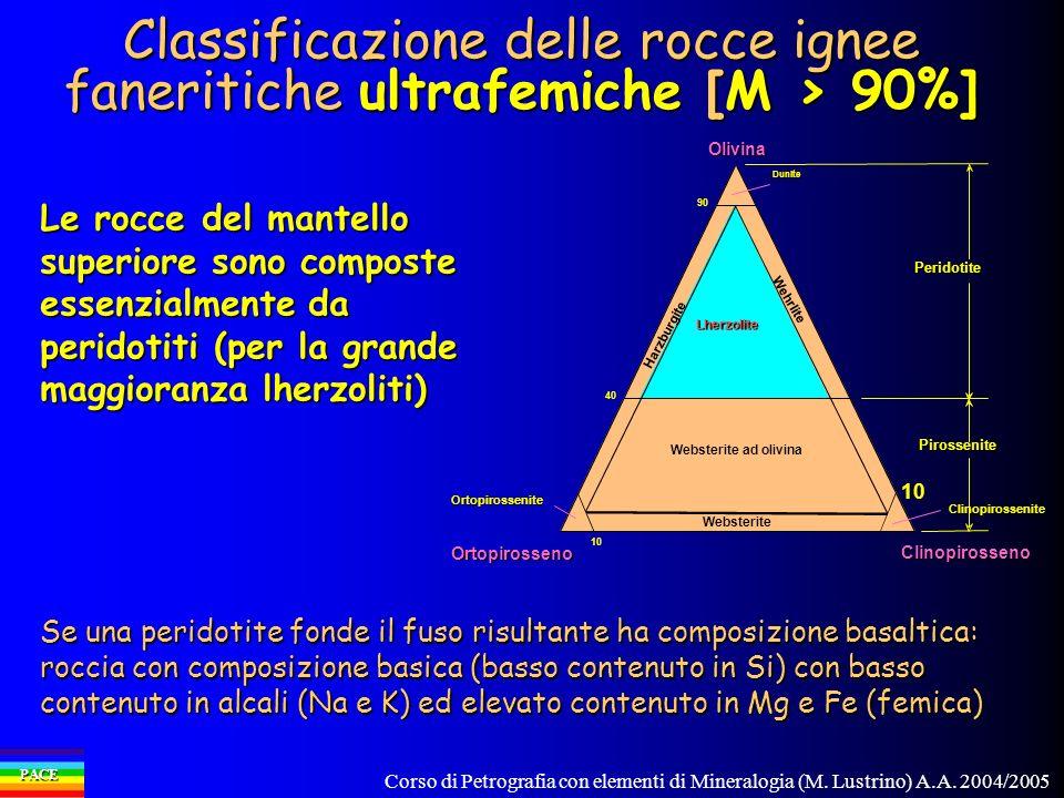 Classificazione delle rocce ignee faneritiche ultrafemiche [M > 90%]